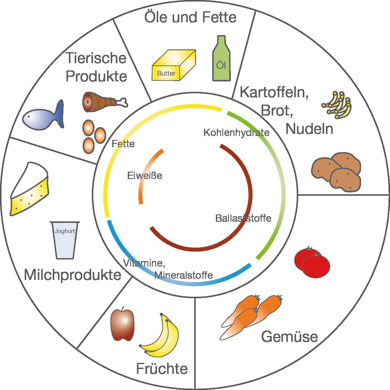 Ernährung: Gesunde Ernährung