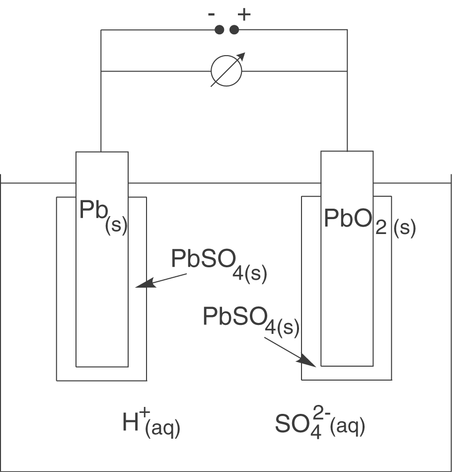 Elektrochemie: Elektrochemische Stromquellen