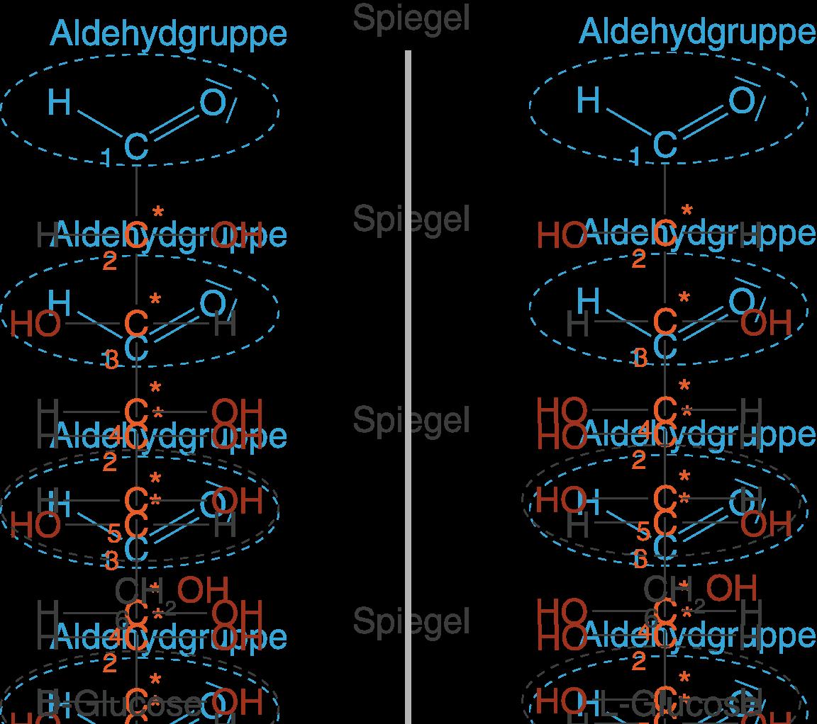 Monosaccharide -...D Glucose And L Glucose