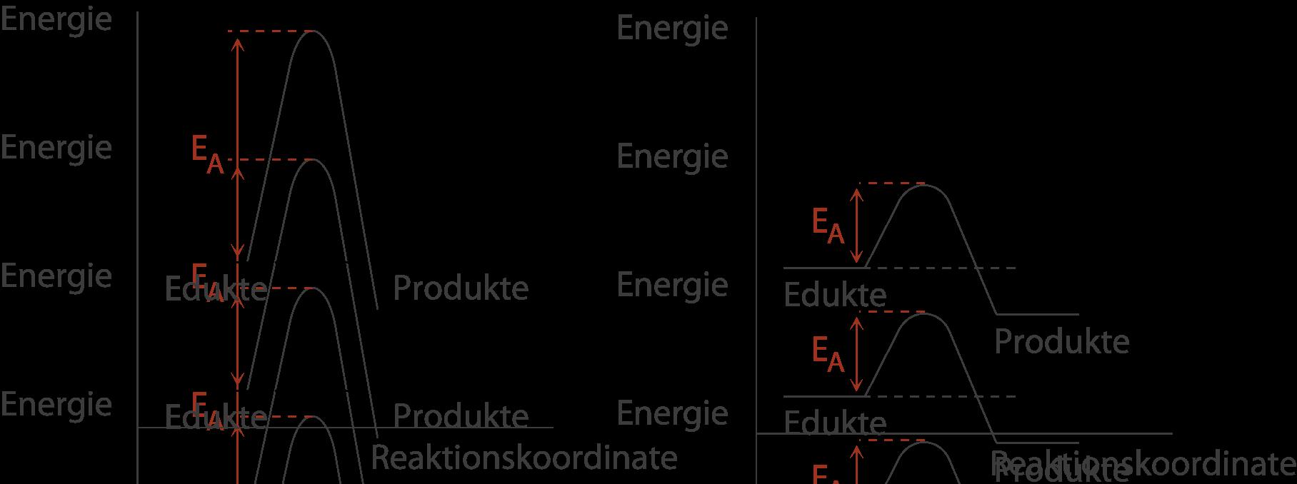 Chemische Energetik: Grenzen der energetischen Betrachtung