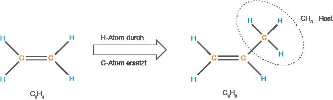 Stoffklassen: Alkene und Alkine