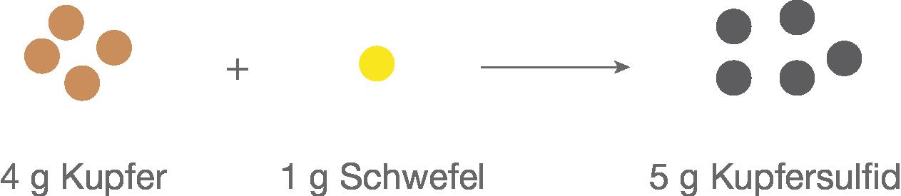 Chemische Reaktionen: Chemische Grundgesetze