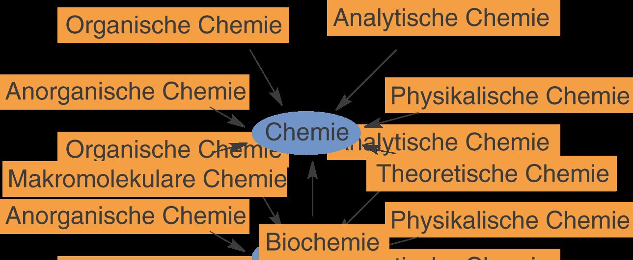 Grundlagen: Was ist Chemie?