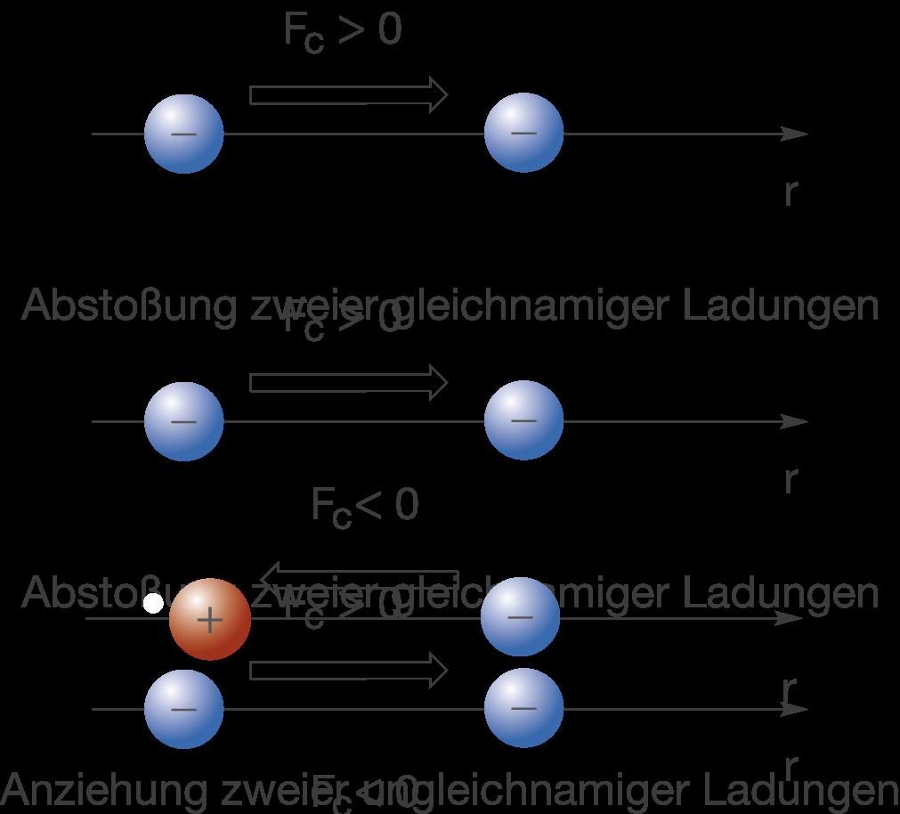 Grundlagen: Bindungen und Wechselwirkungen