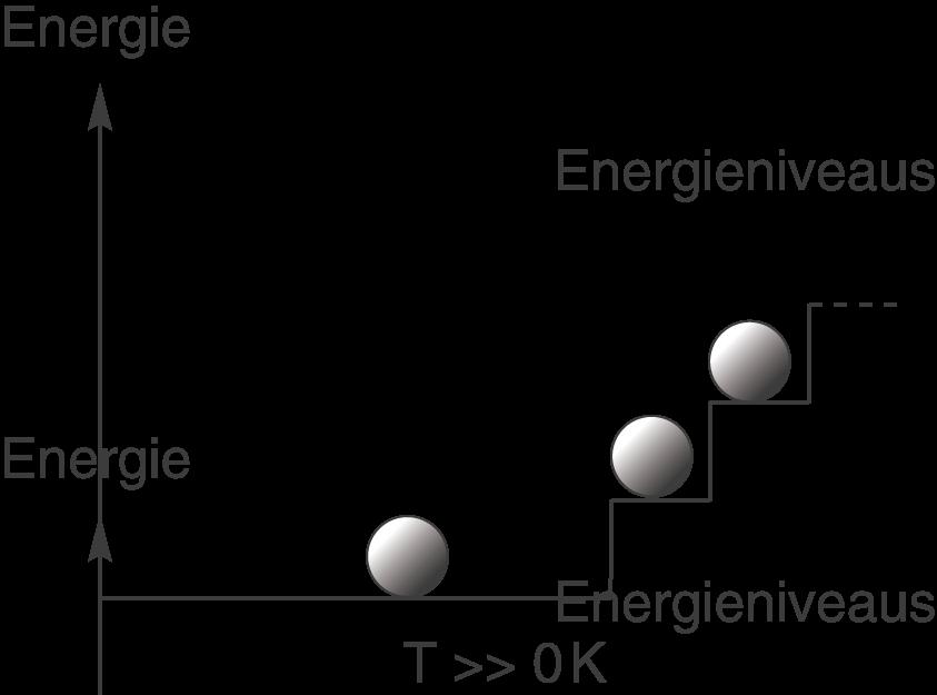 Chemische Energetik: Entropie