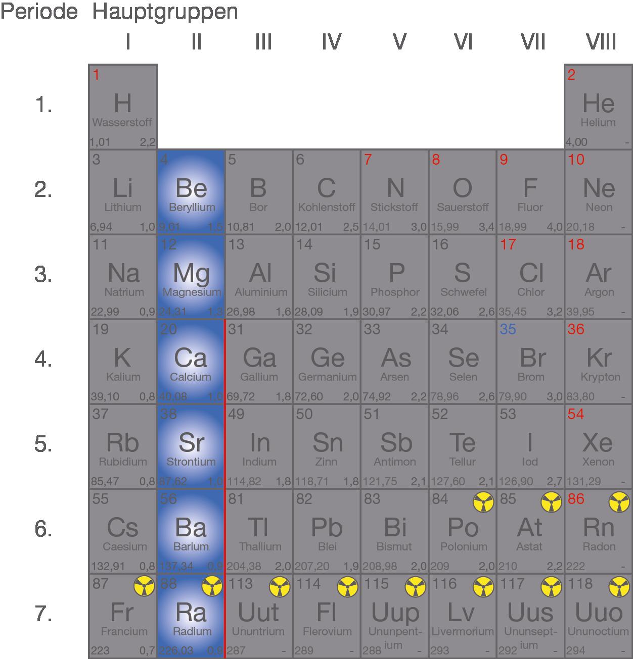Metalle Erdalkalimetalle Digitales Schulbuch Chemie