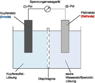 Galvanisches Element Spannung Berechnen : aufgabe 4 lv abi 1 chemie abitur baden w rttemberg l sungen ~ Themetempest.com Abrechnung