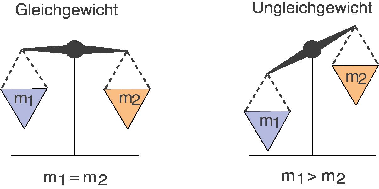 Chemische Gleichgewichte: Einführung