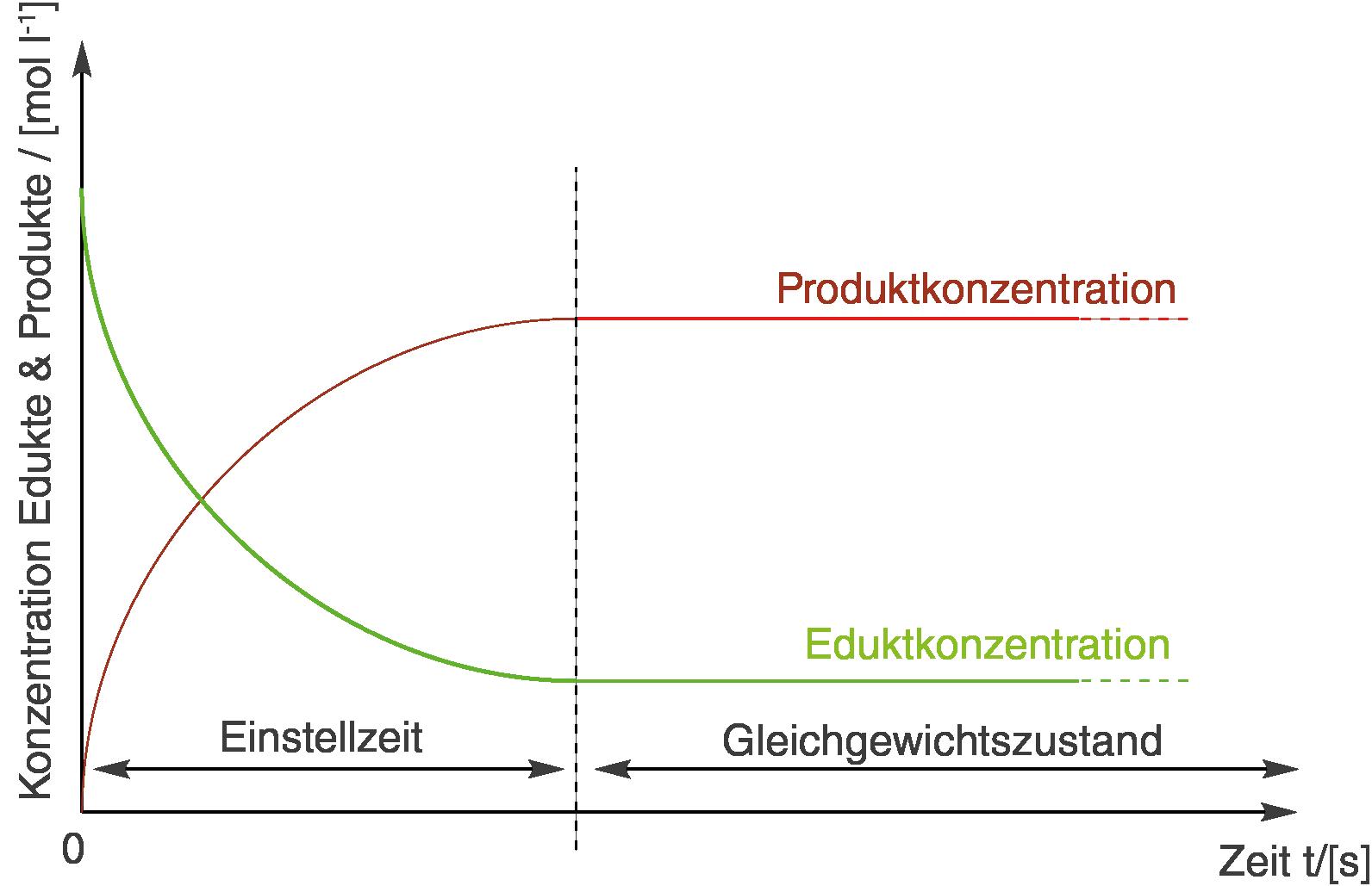 Chemische Gleichgewichte: Gleichgewichts- und Nichtgleichgewichtsreaktion