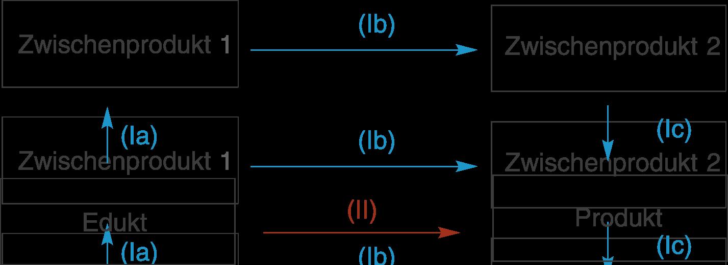 Chemische Energetik: Enthalpie