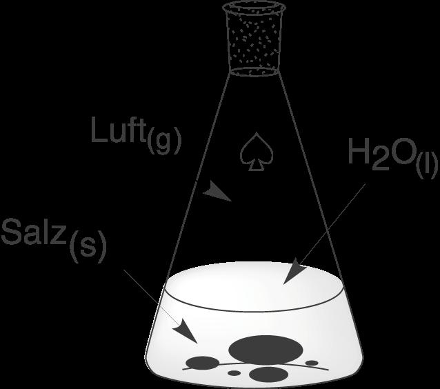 Chemische Energetik: Systeme