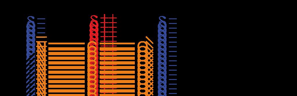 Makromoleküle: Polymersynthese III: Polyaddition