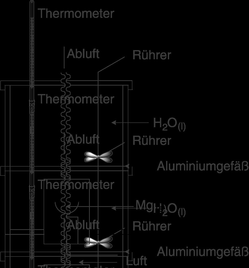 Chemische Energetik: Anwendung: Kalorimeter