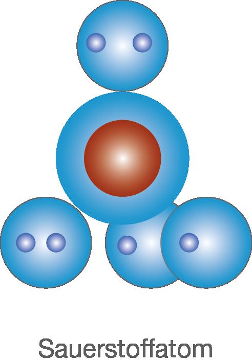 Atomaufbau: Kern-Hülle-Modell
