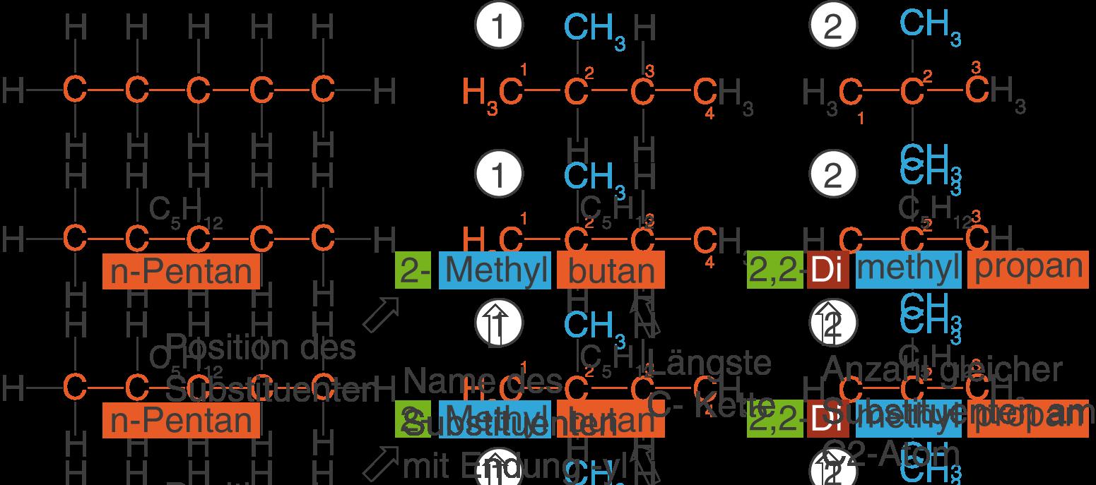 Organische Chemie: Kohlenwasserstoffe