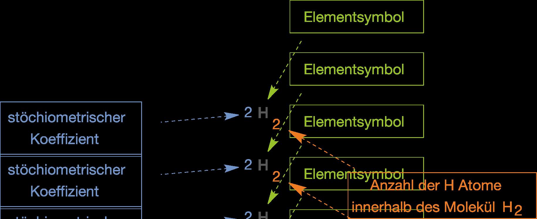 Reaktionsgleichungen und Stöchiometrie - Grundlagen - Chemie ...