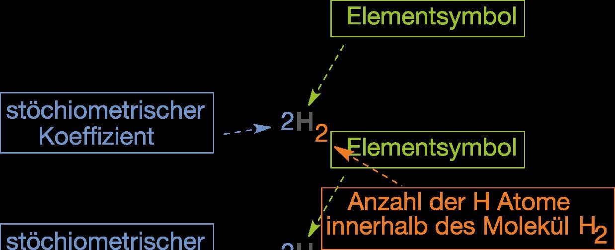 Grundlagen: Reaktionsgleichungen und Stöchiometrie