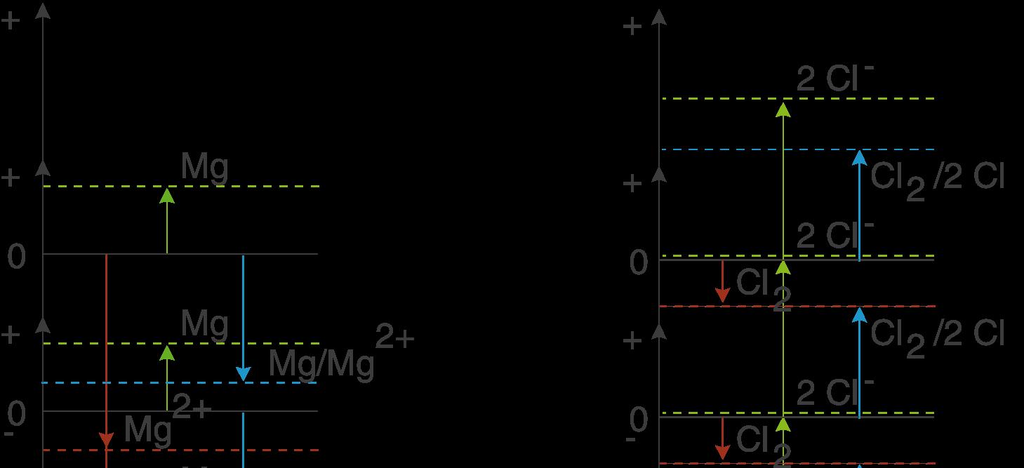 Elektrochemie: Standardpotential