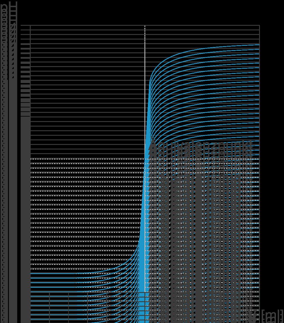 Säure- und Base-Gleichgewichte: Anwendungen: Titration