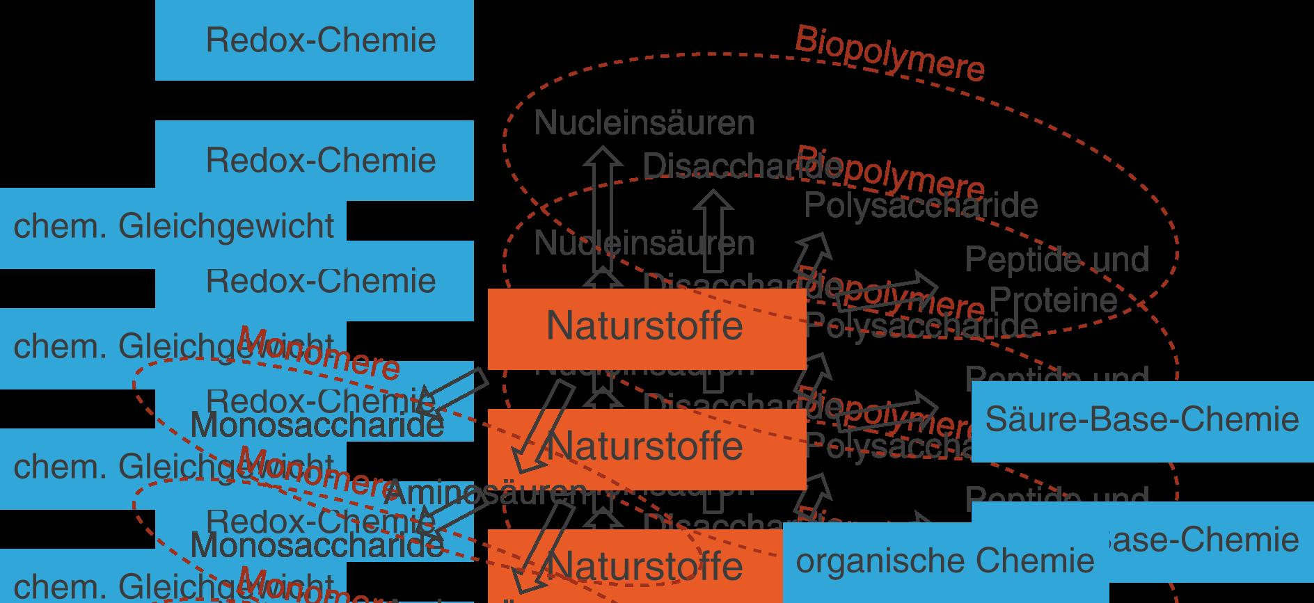 Naturstoffe: Einführung