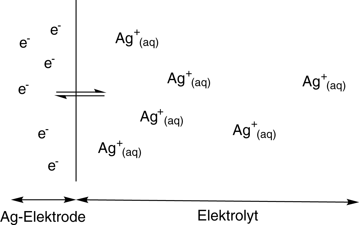 Elektrochemie: Galvanisches Element