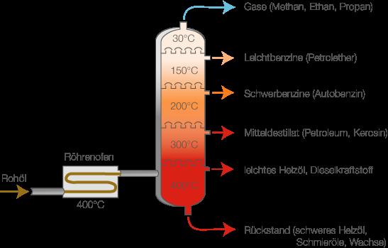 Kohlenwasserstoffe: Gewinnung und Aufbereitung