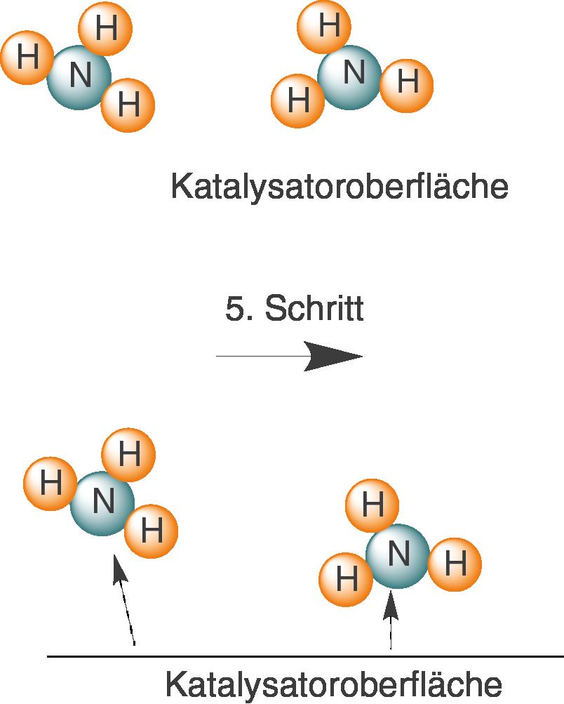 Chemische Gleichgewichte: Anwendung