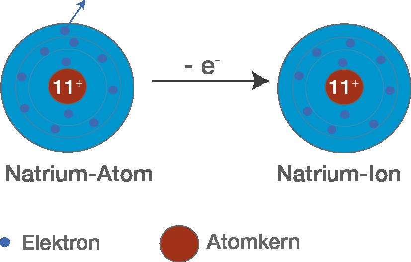 Bindungen Ionenbindung Digitales Schulbuch Chemie