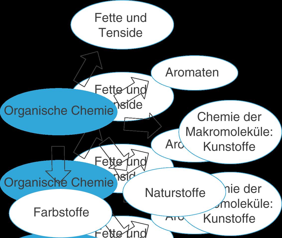 Kohlenwasserstoffe: Organische Chemie