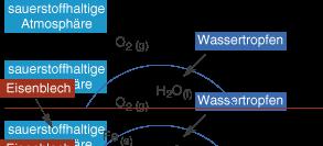 Elektrochemie: Korrosion