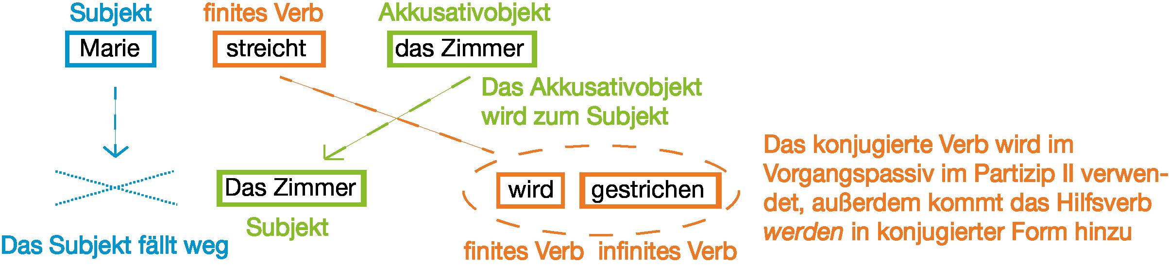 Grammatik: Aktiv/Passiv