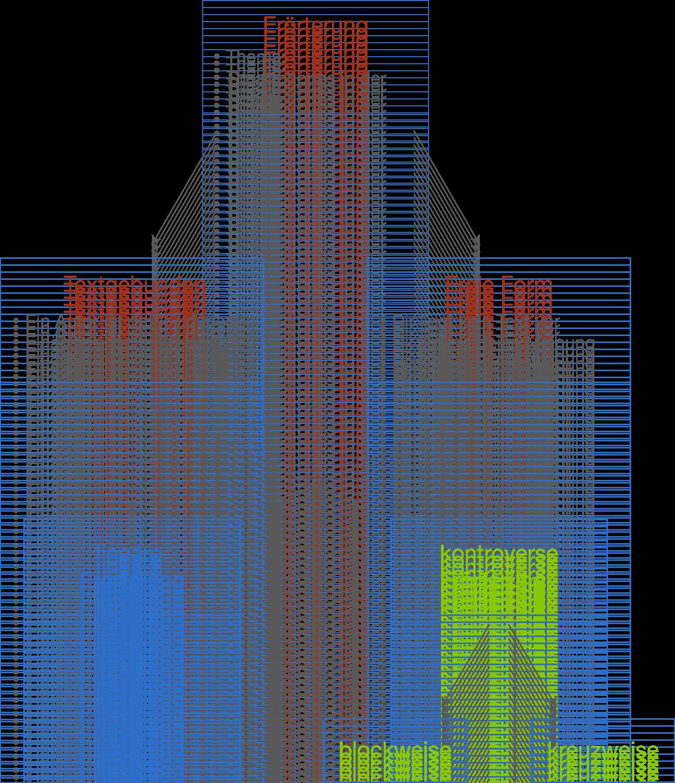 formen der errterung - Erorterung Muster