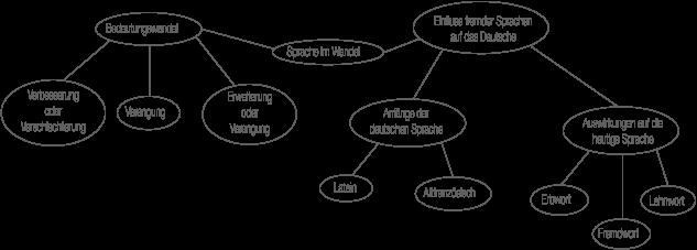 Sprache: Erb-, Lehn- und Fremdwörter