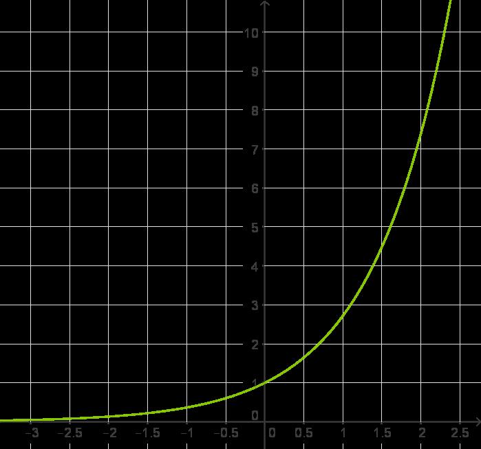Exponentialfunktion: Eigenschaften