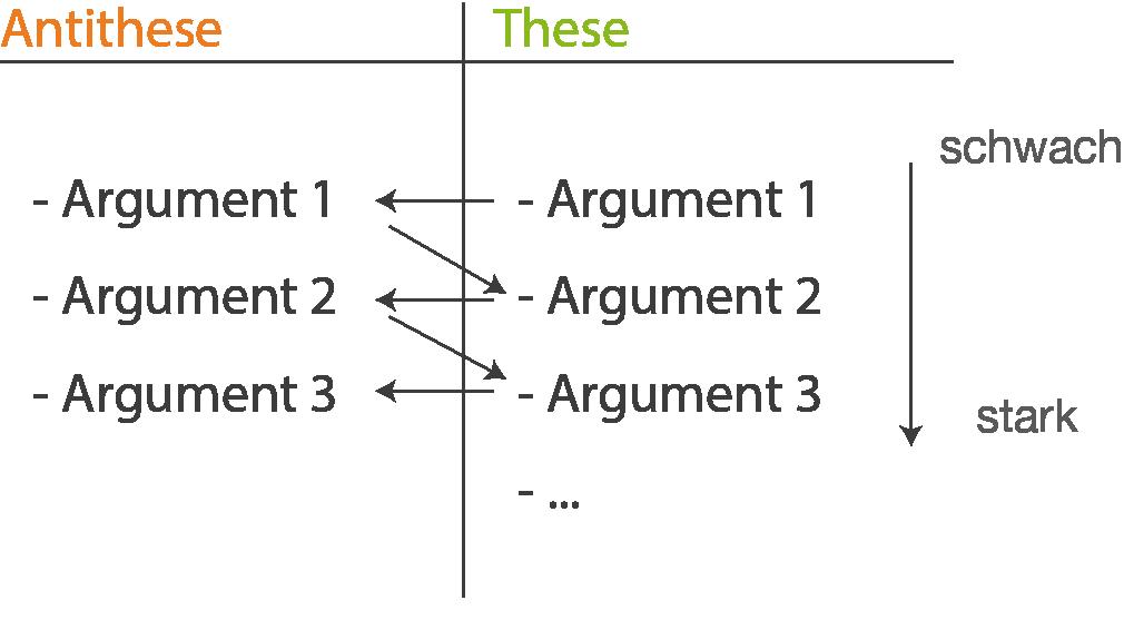 abb 4 schematischer aufbau einer dialektischen errterung mit wechselnder argumentation achte auch hier darauf dass die struktur der einzelnen argumente - Erorterung Muster