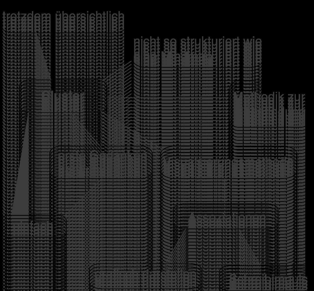 Methoden: Brainstorming, Mindmap, Cluster