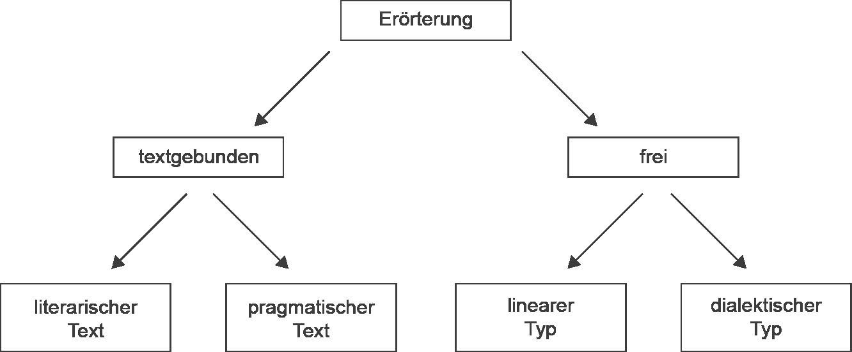 eine errterung kann entweder einen text behandeln textgebunden oder ein thema bzw problem frei textgebundene errterungen beziehen sich entweder auf - Dialektische Errterung Muster