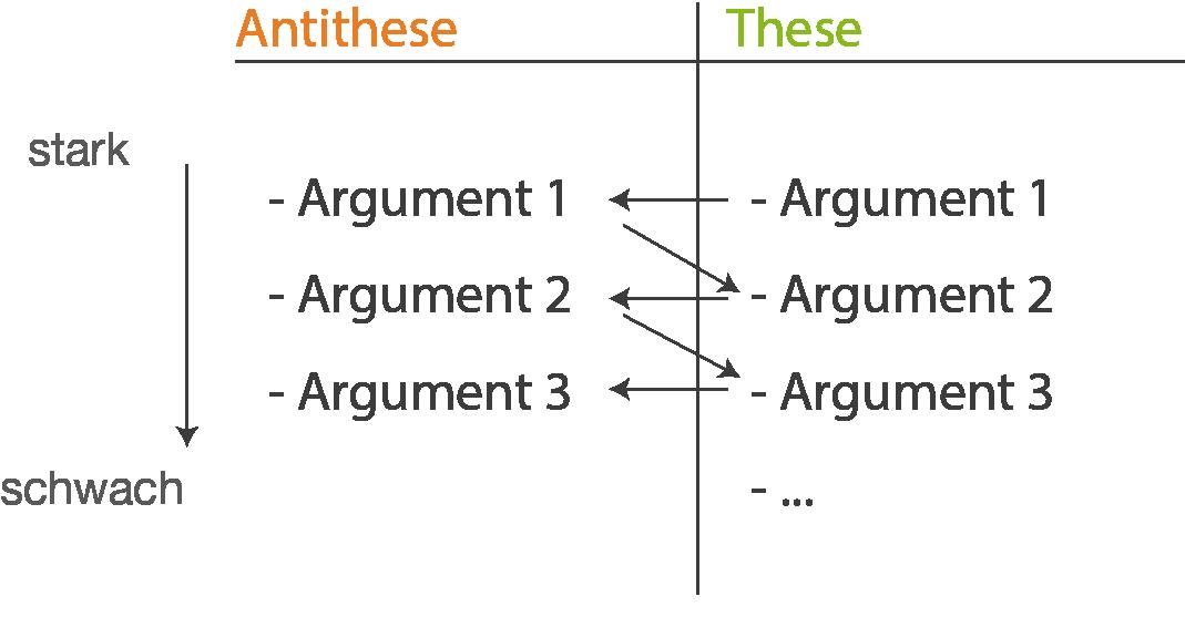 abb 2 sammlung und gliederung der argumente fr eine dialektische errterung in einer tabelle hier sind die argumente blockweise angeordnet zuerst - Erorterung Gliederung Muster