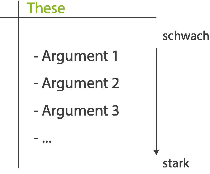 Erörterung: Freie Erörterung