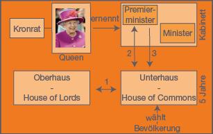 Politisches System Gb