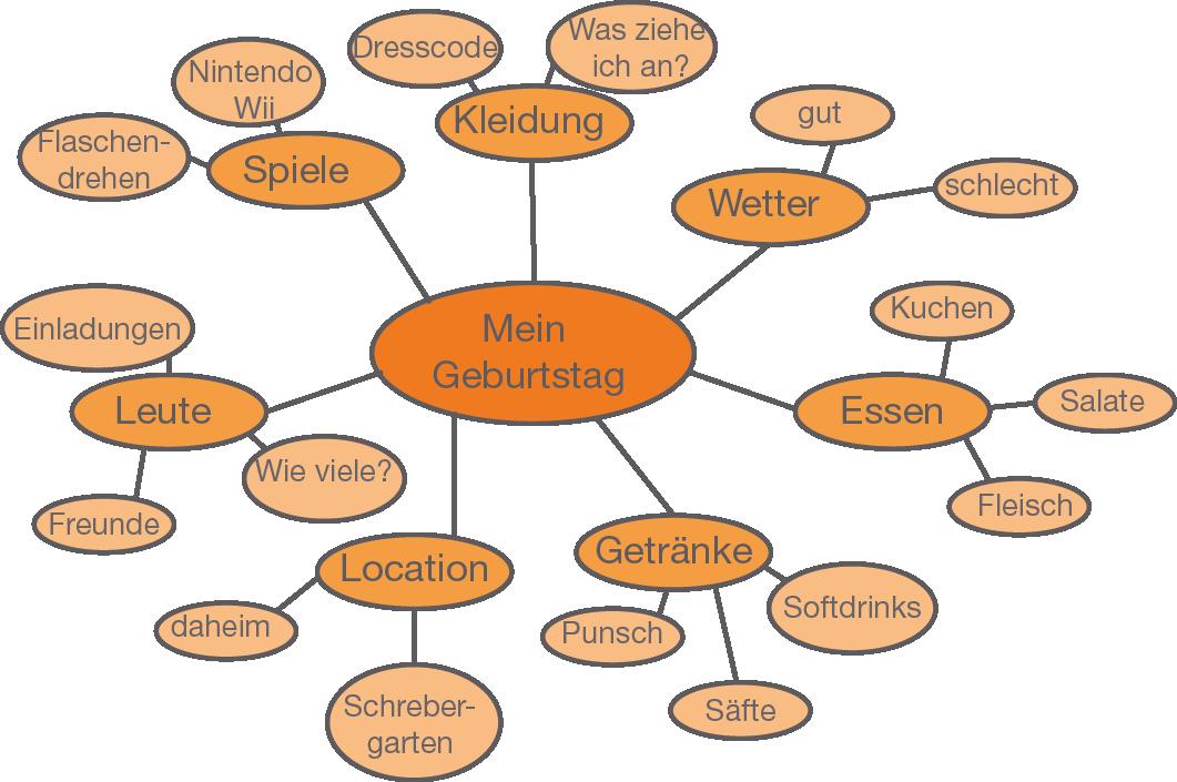 Mindmap - Working Skills - Englisch - Digitales Schulbuch - Skripte ...