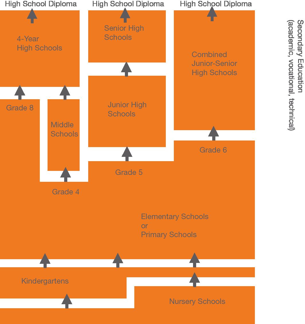 united states of america school system digitales. Black Bedroom Furniture Sets. Home Design Ideas