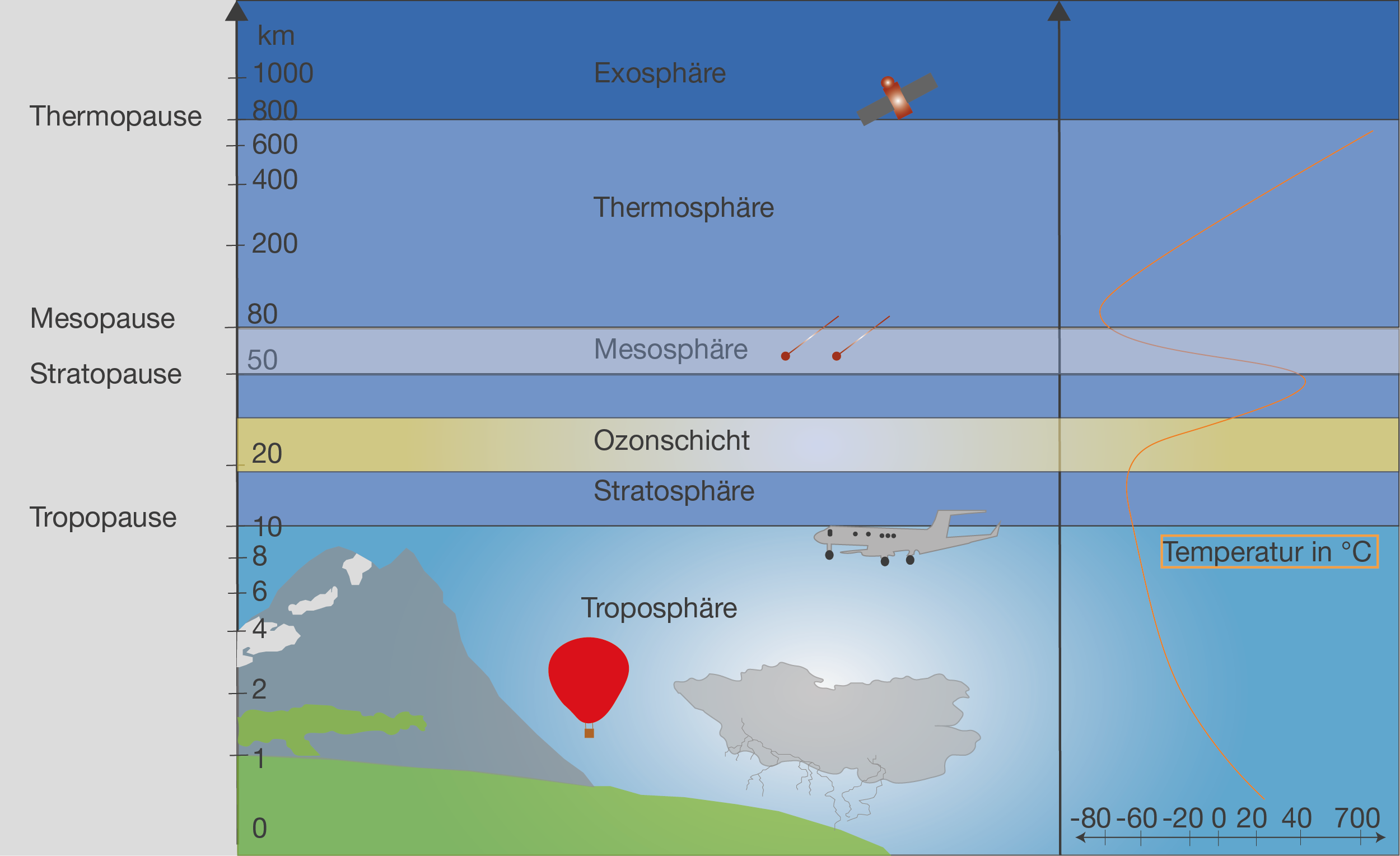 Atmosphäre: Aufbau der Atmosphäre