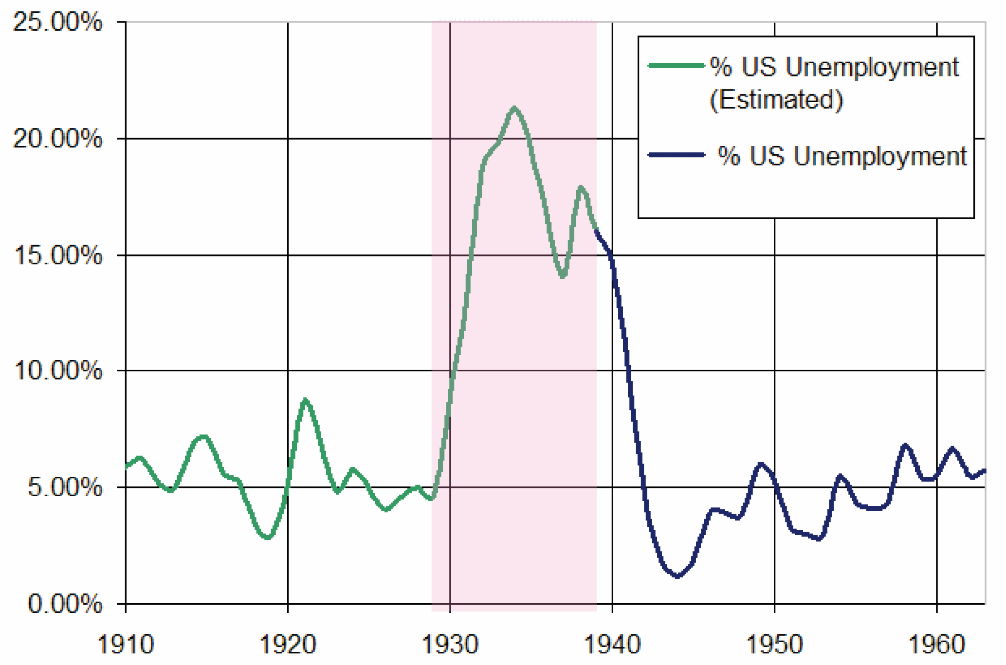 Geschichte der USA: Great Depression und New Deal