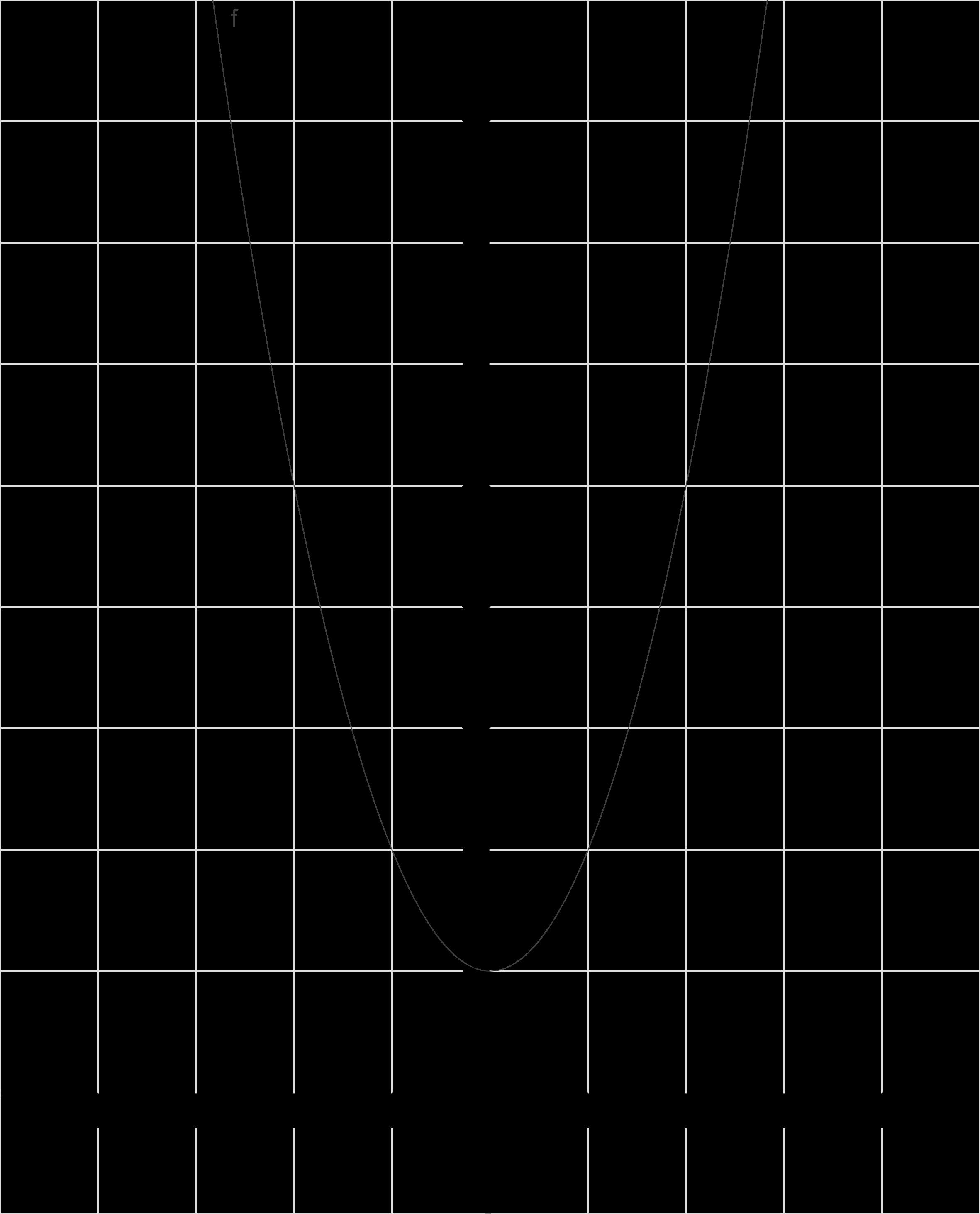 Quadratische Funktionen: Einführung