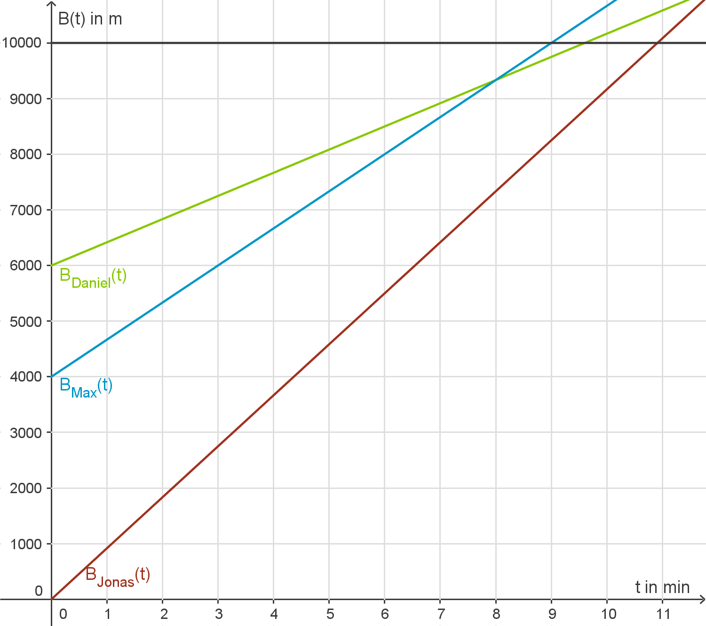 Wachstum und Zerfall: Lineares Wachstum