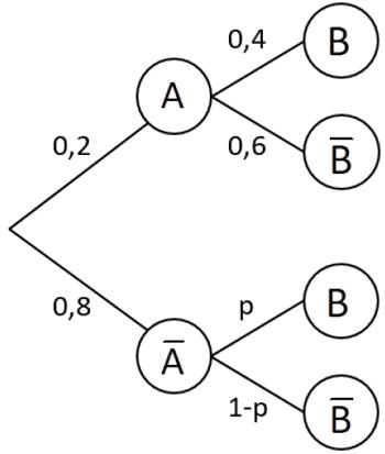 Gemütlich Baumdiagramm Vorlage Fotos - Beispiel Wiederaufnahme ...