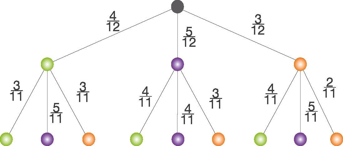 Mehrstufige Zufallsexperimente: Baumdiagramm