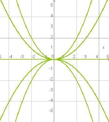 Quadratische Funktionen: Parabelscharen
