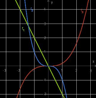 Potenzen und Potenzfunktionen: Abbilden der Graphen